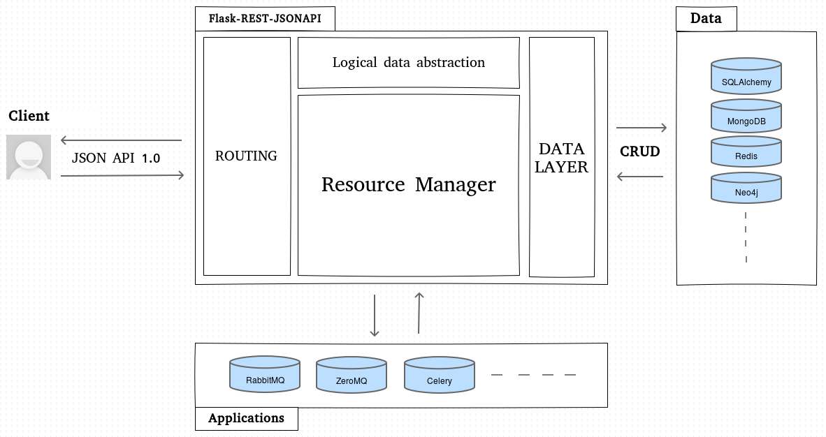 Flask rest jsonapi flask rest jsonapi 01 documentation json api 10 specification it is a very popular specification about client server interactions for rest json api it helps you work in a team because it is malvernweather Images
